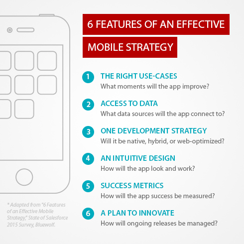 Salesforce Mobile Strategy Checklist