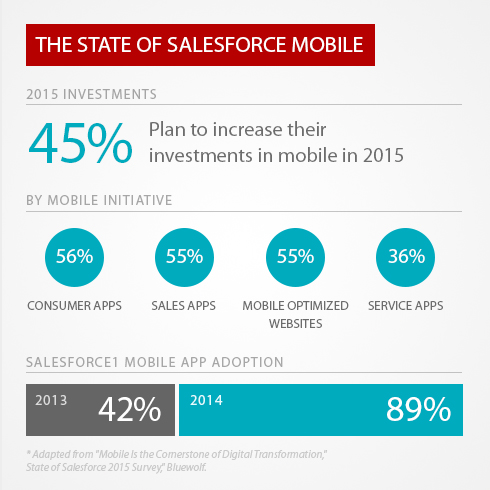 State of Salesforce: Increase in Mobile Investments