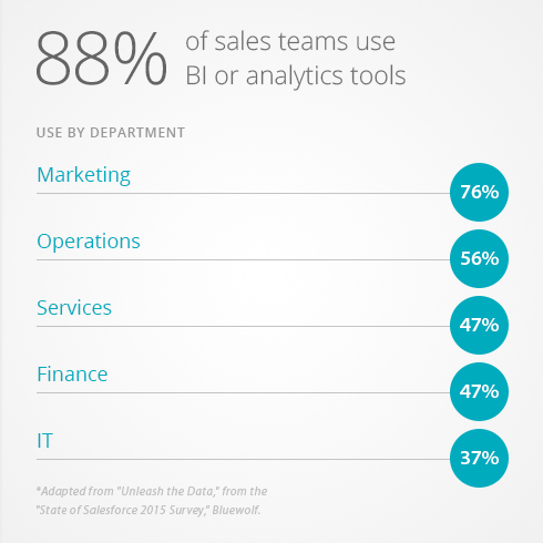 Analytical Tools Drive CRM Investments