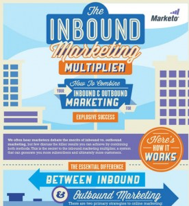 Marketo Inbound Marketing